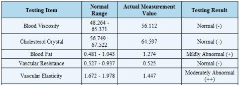 Sample report data