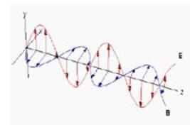 Scalar Energy Waves