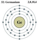 Germanium Atom and Electron Shell Orbits