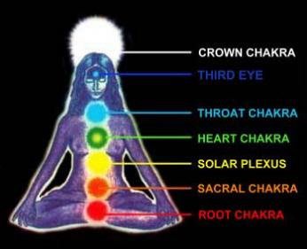 Each of the crystals corresponds to each of the 7 chakras in the etheric body