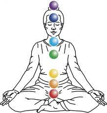 Chakras in the human body