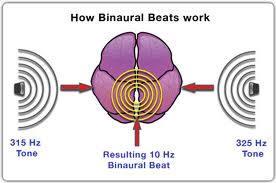 How Binaural Beats Works