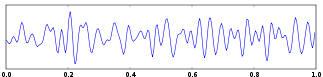 Brainwave Beta EEG Graph